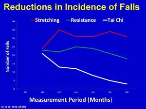 reduction in falls